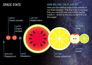 planets-in-fruit